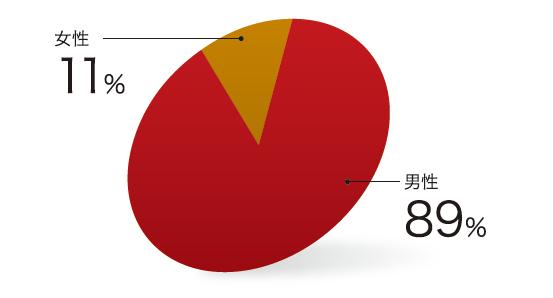東京理科大学MOT見聞男女比