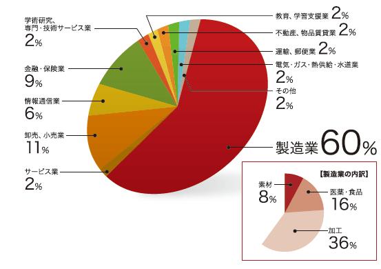 東京理科大学MOT見聞業種